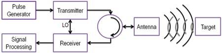 Mti Radar Block Diagram Block Diagram of a Radar